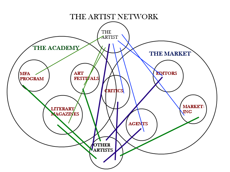 Develop A Network to be an artist